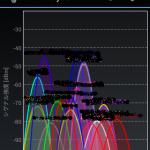 ハウス内無線LANの状態を手軽に計測する