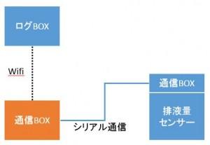 logbox-ooita