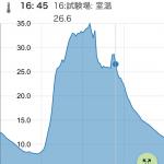 【あぐりログ】モバイル版あぐりログのグラフ表示が改善されます